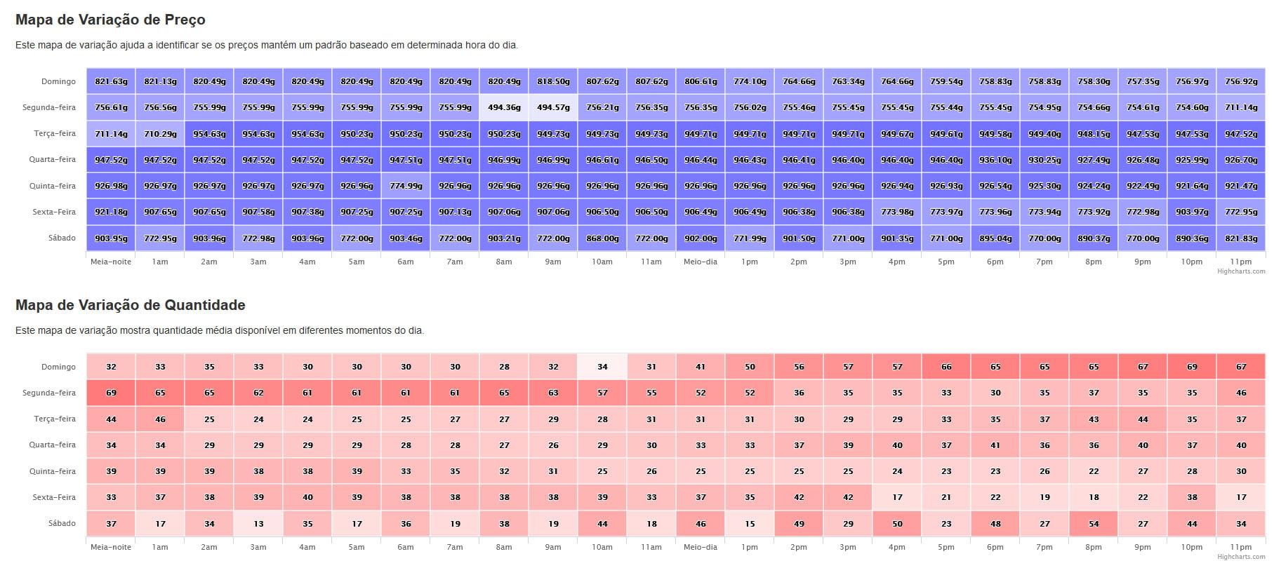 Variação de Preço e Quantidade de Encantamentos de Pacto de Aceleração no Azralon