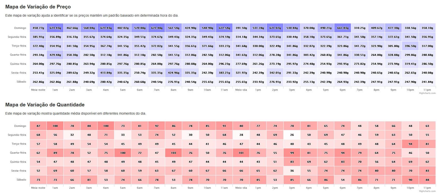 Variação de Preço e Quantidade de Encantamentos de Pacto de Aceleração no Stormrage (clique para ampliar a imagem).